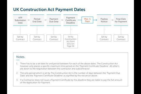 UK_Construction_Act_Payment_Dates